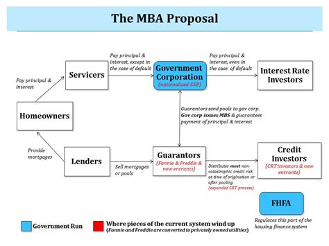 Gse Reform Mba by Jim Parrott Clarifying The Choices In Housing Finance