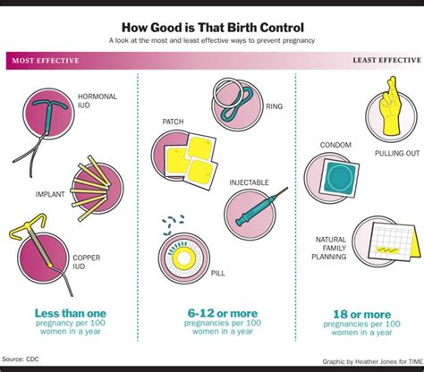 best birth control pills for mood swings 15 best images about birth control contraception on
