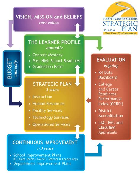 strategic plan template for schools one strategy plan pictures news information from the web