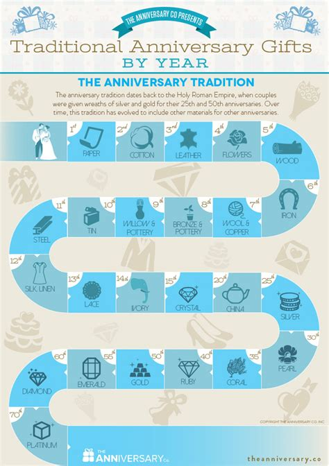Wedding Anniversary Gift Tradition by Traditional Anniversary Gifts By Year Visual Ly