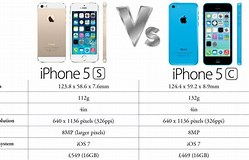 Image result for iphone 5c vs 5s size. Size: 249 x 160. Source: www.ibtimes.co.uk