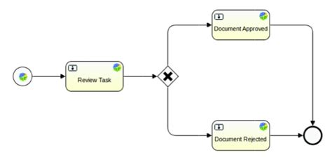 review workflow what is a workflow alfresco documentation