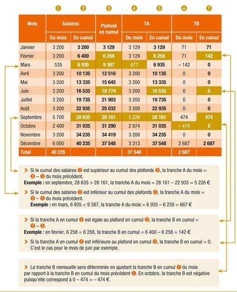 Plafond Tranche A by R 233 Gularisation Progressive Des Cotisations Comment Faire