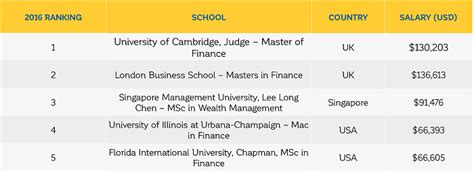 Ft Mba Ranking Methodology by Financial Times Masters In Finance Program Rankings