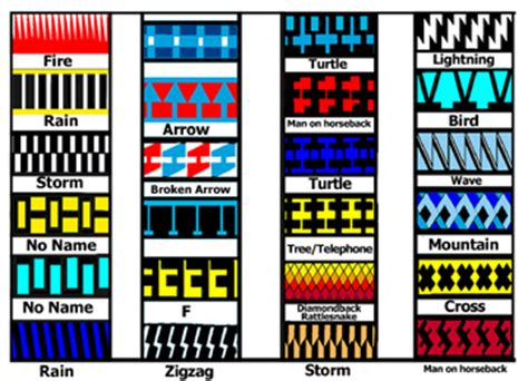 indian pattern name where can i learn about native american patterns for quilts