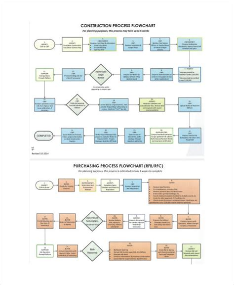 construction flow chart template purchasing system flowchart create a flowchart