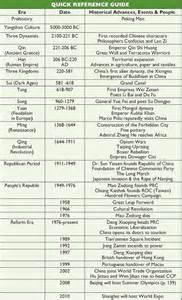 china history chronology dynasty qin han tang song yuan