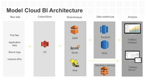 Tableau Architecture by Analytics On The Cloud With Tableau On Aws