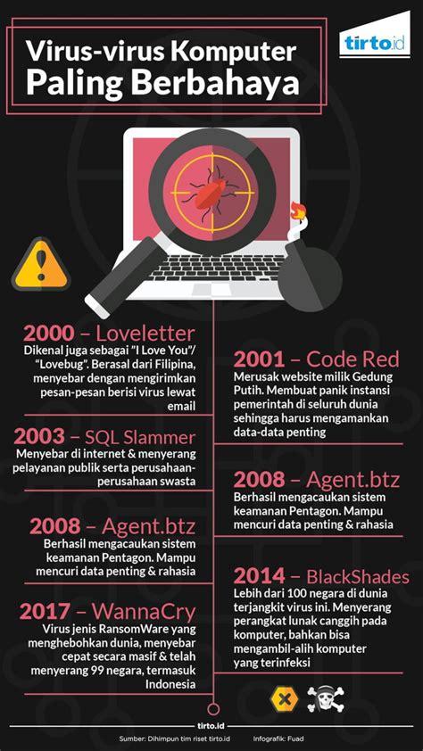 membuat virus komputer paling berbahaya jejak malware komputer hingga ransomware wannacry