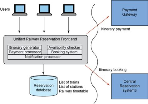 design html form for railway reservation system patterns based design and development for architects part