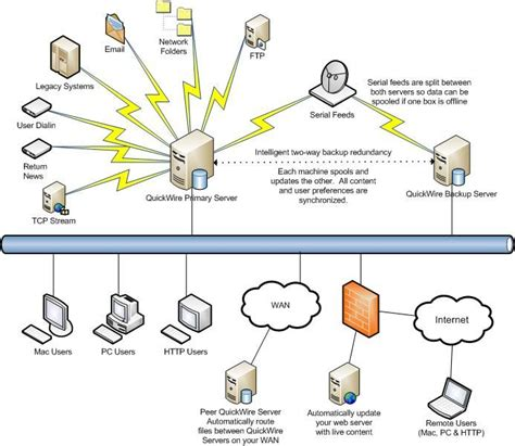 59 best computer networking images on