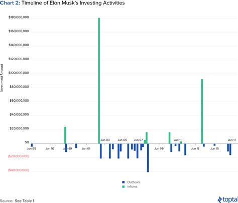 elon musk net worth graph a deep dive into elon musk s investments the makings of a
