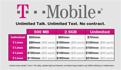t mobile cuts the bull no more contracts and iphone 5