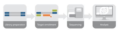 exome sequencing illumina exome sequencing of illumina libraries
