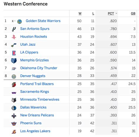 nba standings nba playoff standings today basketball scores