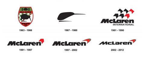 mclaren logo drawing mclaren logo meaning and history latest models world