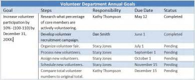 united healthcare employee help desk 4 questions to ask when writing church goals