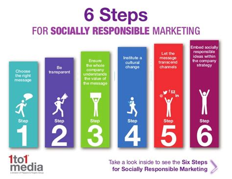 social media marketing step by step for advertising your business on instagram linkedin and various other platforms books 6 steps for socially responsible marketing
