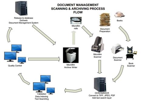 workflow scanning workflow diagram for document management system image