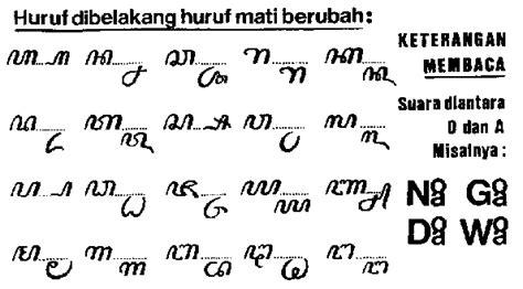 huruf jawa aksara jawa belajar menulis huruf jawa share belajar tulisan bahasa jawa kuna sansekerta pallawa