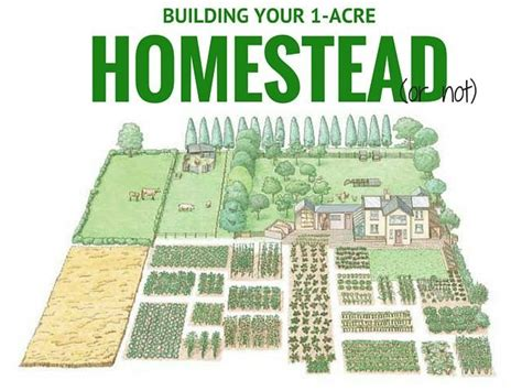 1 acre homestead layout garden ideas gardens garden planning and vegetables 17 best images about tiny house musts haves on murphy beds stove and space saving