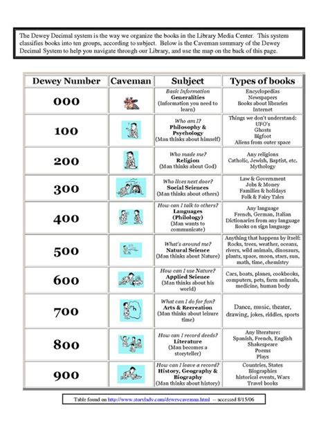 Dewey Decimal System Worksheets by Decimal Worksheets And Free Worksheets On