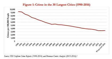 Most Dangerous Cities? 13 Cities With Rising Crime Rates