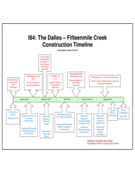 construction timeline template sle creek construction timeline free