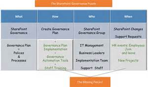 sharepoint implementation plan template the sharepoint governance puzzle kloud