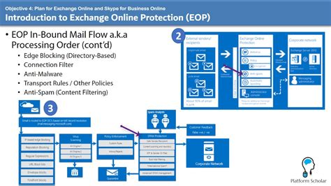 search protect uninstall does not work microsoft office 365 exchange online protection anti malware