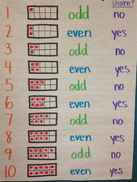 even number pattern in c 25 best ideas about even and odd on pinterest the todd