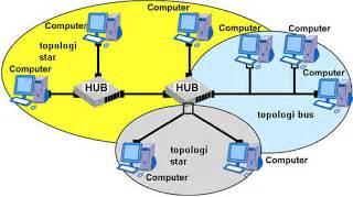 pengertian hybrid layout adalah pengertian dan macam macam topologi jaringan komputer