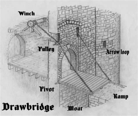 live layout quizlet castle drawbridge art to me pinterest modern