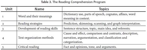 thesis about reading comprehension strategies reading comprehension strategies thesis lessons from