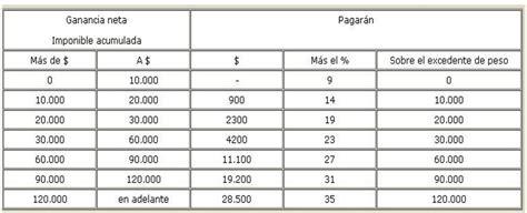 tabla impuesto a las ganancias solteros la c 225 mpora entre r 237 os impuesto a las ganancias y m 237 nimo