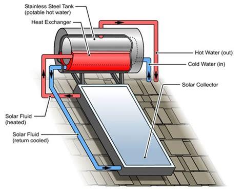 Water Heater Solar Cell rheem solar water systems solar bright