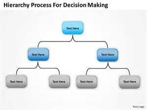 decision process template company organization charts hierarchy process for decision