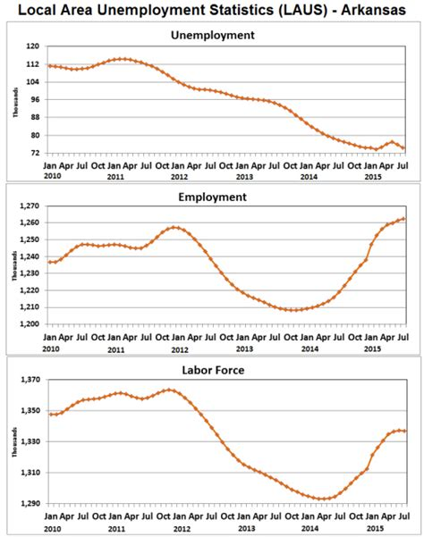 unemployment rate us bureau of labor statistics arkansas economist 187 2015 187 august