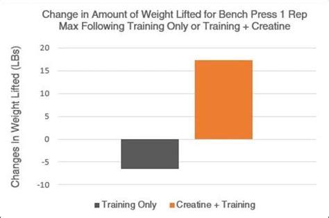 creatine 1 rep max 10 graphs that show the immense power of creatine