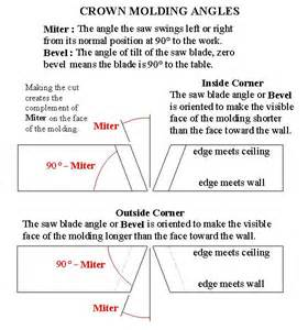 how to cut angles in front corners of hair diagram for crown molding diagram free engine image for