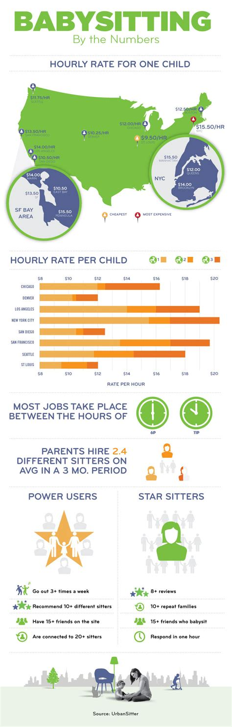 sitter rates babysitting rates what s the hourly rate for a in your city infographic