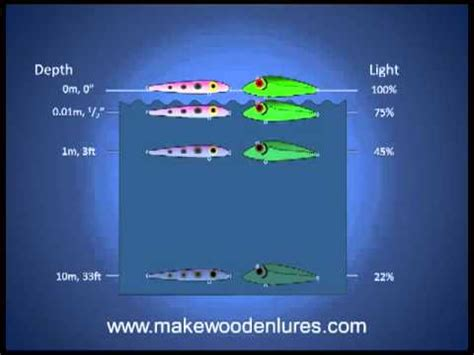colors part 1 lure colors part 1 understand how lure colors look to