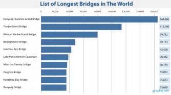 list of bridges in the world infographics