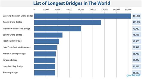 list of bridges in the world