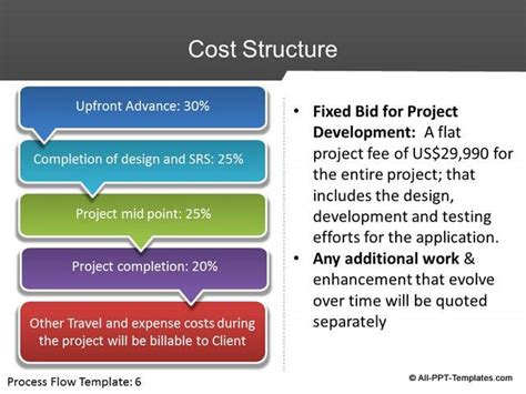 proposal template ppt powerpoint project proposal slides