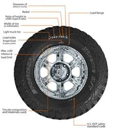 Truck Tires By Size Tire Sidewall Tire Size Calculator Tire Sizing Made