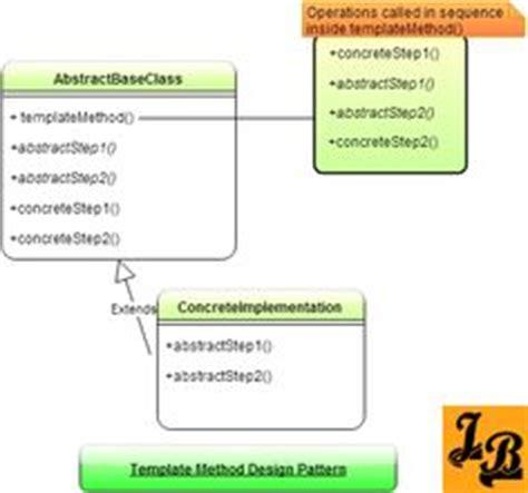 pattern formation in java design elements bank uml class diagram my work