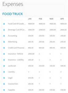 trucking profit and loss statement template financial projections that prove whether a food truck can