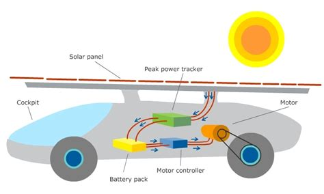 how to make solar car at home ukm car3 solar car tuah the overall system