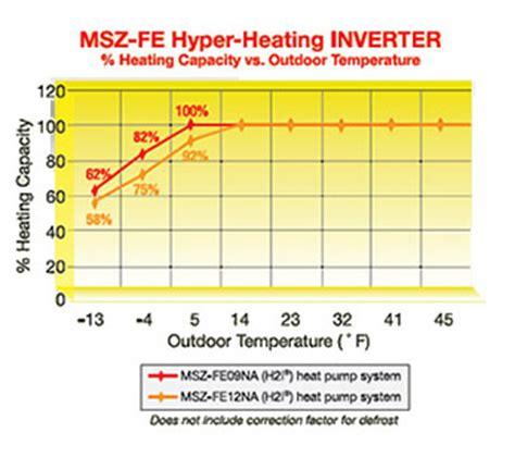 split air conditioner ductless air conditioner mini